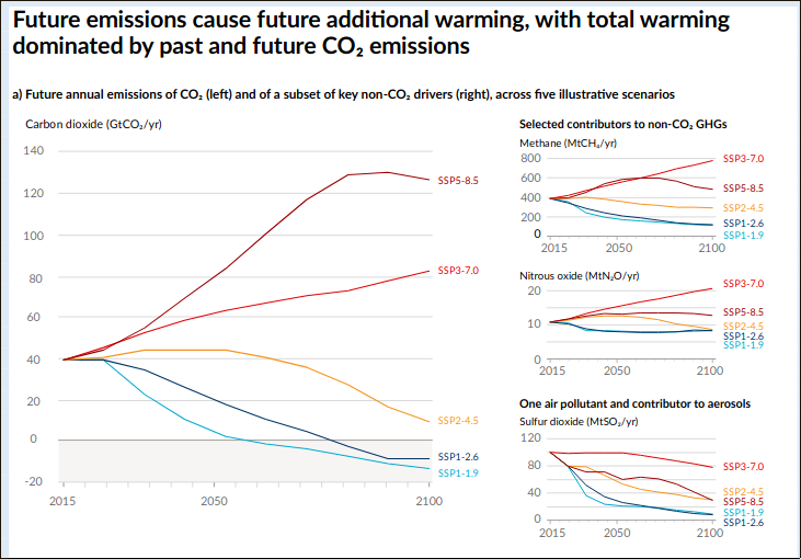 graphiques de l'évolution des différents gaz à effet de serre dans chaque scénarios