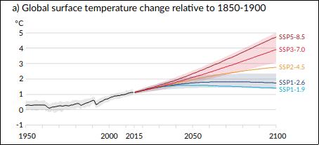 graphique de l'évolution de la température moyenne suivant les scénarios